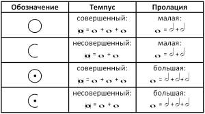 Темпус и пролация