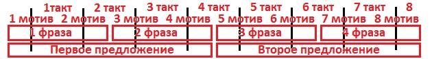 Восьмитактовый квадратный период с затактом