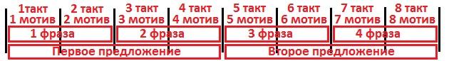 восьмитактовый квадратный период