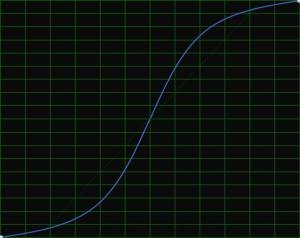 График внесенных искажений.