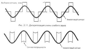 Шум квантования