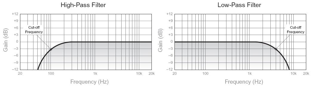 Фильтр высоких частот и фильтр